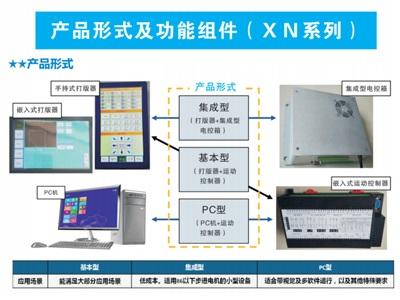 产品形式及功能组件